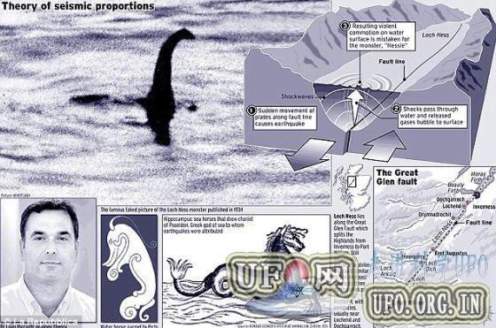 意大利科学家称尼斯湖怪仅为地质现象(图)的图片 第1张