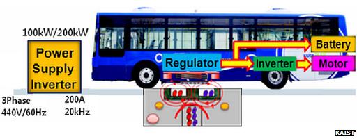 韩国推新型无线充电公交车:边行驶边充电的图片 第2张