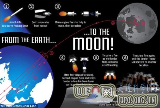 美国大学生计划发射月球登陆器的图片 第1张