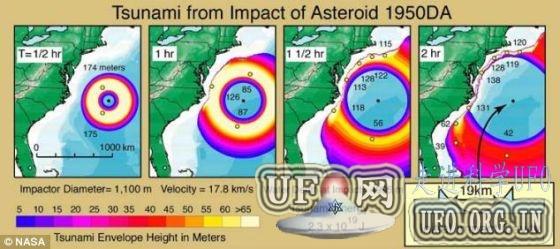 预测称直径1公里小行星或2880年撞击大西洋的图片 第2张