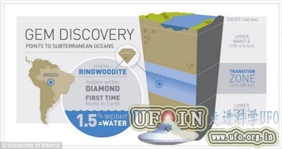 地幔以下或藏巨大水库:超出地面海洋总和的图片 第2张