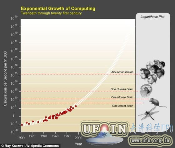 谷歌专家称2045年人类可将思想上传电脑的图片 第3张