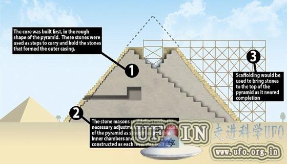 建造金字塔原理:埃及金字塔内部向外建造的图片