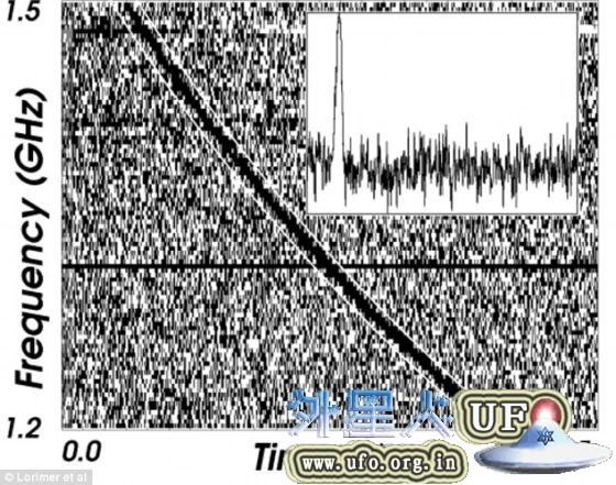 天文学家观测到快速射电暴:疑似外星人信号的图片