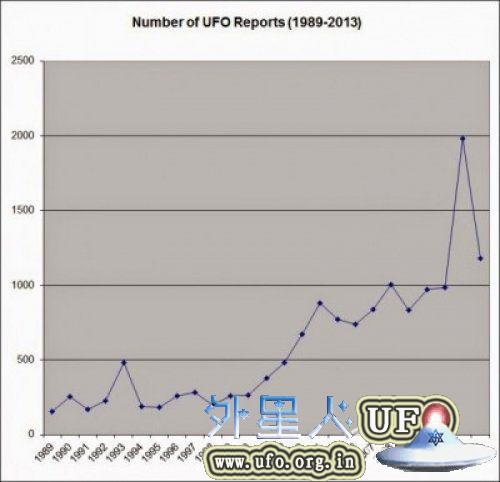 加拿大UFO专家:25年来UFO事件有增无减的图片