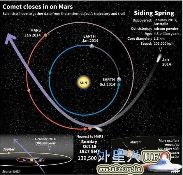 """百万年一遇的彗星与火星""""擦肩而过"""" 第2张"""
