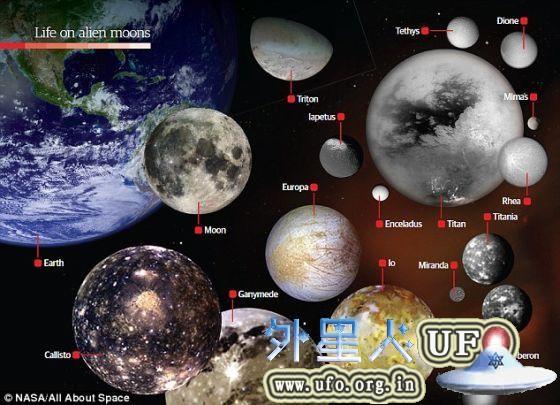 在太阳系中,有几个星球拥有可能孕育生命的环境条件,如木星的卫星木卫二以及土星最大的卫星土卫六。现在,科学家们认为在太阳系之外,在其他行星系统中也有可能存在类似的情况