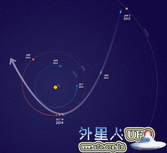 美国宇航局正在采取措施,用来保护在10月19日赛丁泉彗星飞越火星时,正位于这颗红色行星轨道里的3艘飞船。 第2张