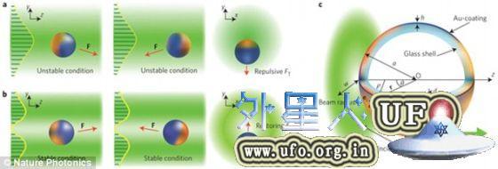 实验中,澳大利亚国立大学的研究小组将金涂层玻璃球放置在激光束的无光中央,在其表面形成热点,驱动玻璃球移动。通过控制激光束的偏振改变热点的位置,研究人员可以随意操控玻璃球的移动。 第2张