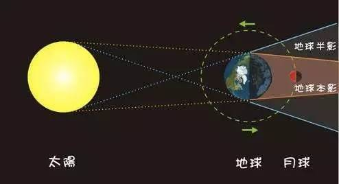 太阳地球月球 第3张