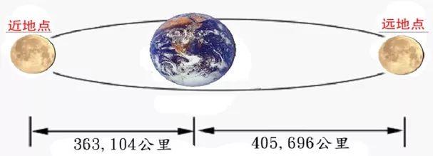 月球和地球的距离:近地点,远地点 第2张