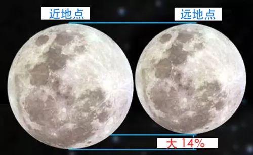 月球近地点比远地点大14% 第3张