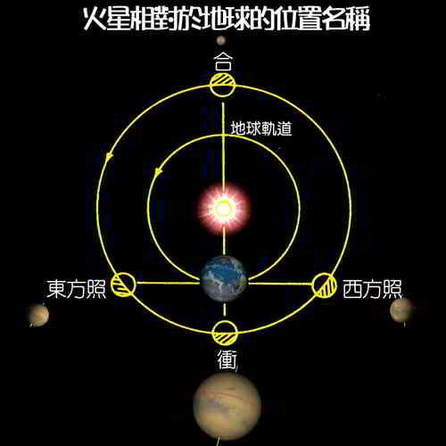 火星大冲:火星相对于地球的位置名称 第1张