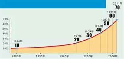 从古至今,地球人口的数量一直都在朝着增长的趋势前进,以前地球人口没有现在的人口多。 第1张