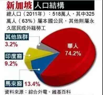 2011年新加坡人口结构图 第5张